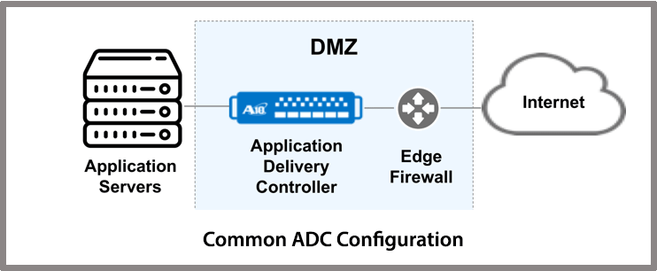 Common ADC Configuration