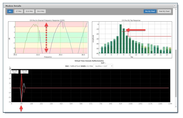 DOCSIS PNM TDR Charts